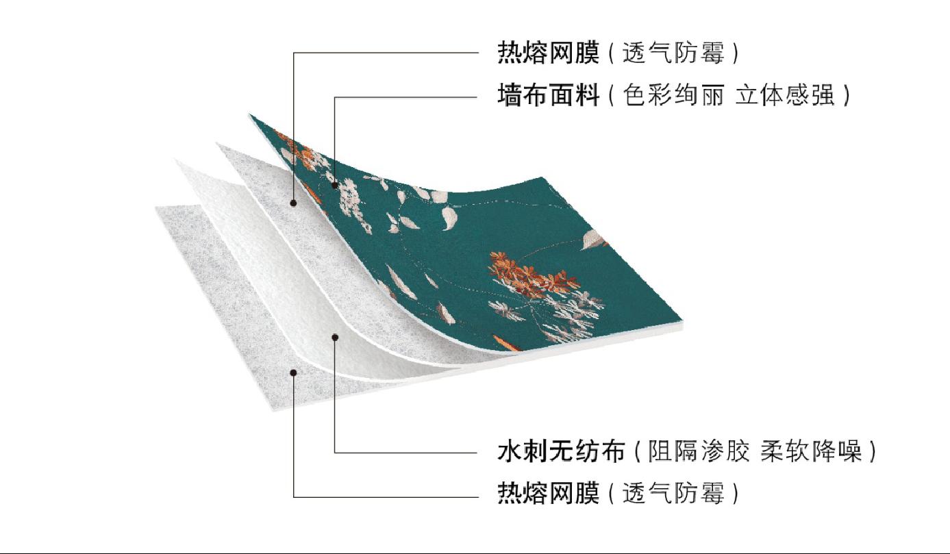 天洋墙布四层结构